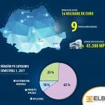 Rezultate financiare bune pentru ELBI Electric & Lighting