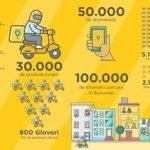 Glovo a livrat peste 30.000 de produse, în doar trei luni