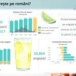 Benzinăriile OMV: Vânzările de gustări rapide, în creștere pe perioada verii