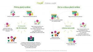 PayU Online Credit
