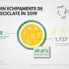 Asociatia Recolamp rezultate 2019
