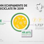 Asociația Recolamp rezultate 2019: Cifre record privind colectarea!