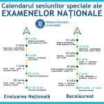 BAC 2020 şi Evaluare 2020 sesiune specială. Calendarul examenelor
