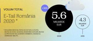 Piata de e-commerce din Romania