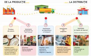 Strategia de sustenabilile Auchan