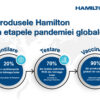 Aportul Hamilton in pandemie-01